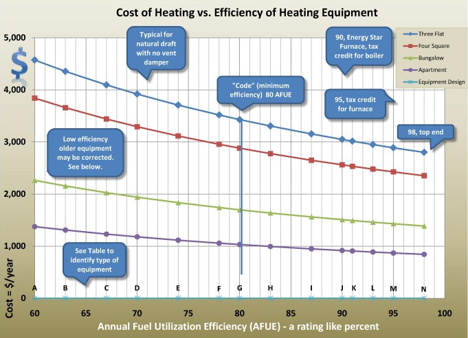 cost of heating